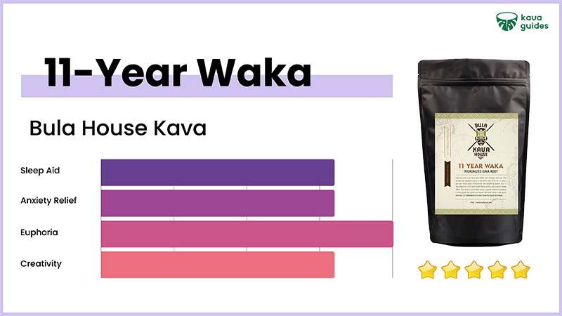 Bula House Kava 11-Year Waka