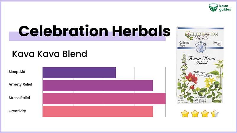 Celebration Herbals Kava Kava Blend