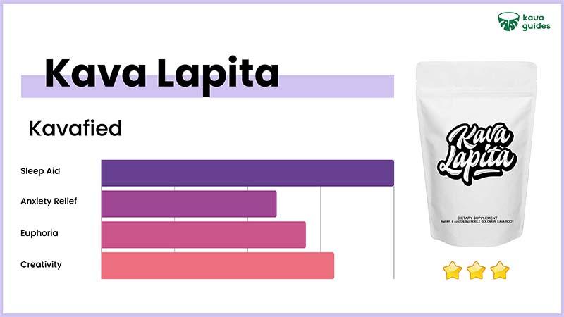 Kavafied Kava Lapita