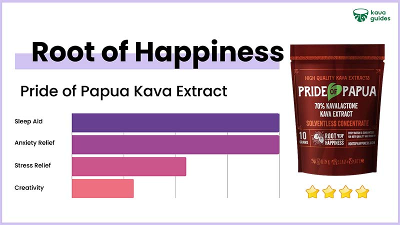 Root of Happiness Pride of Papua Kava Extract