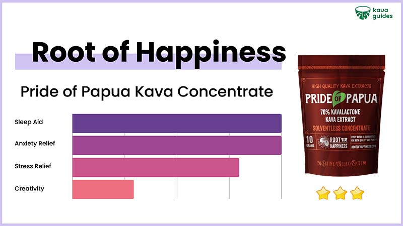 Root of Happiness Pride of Papua Kava Concentrate
