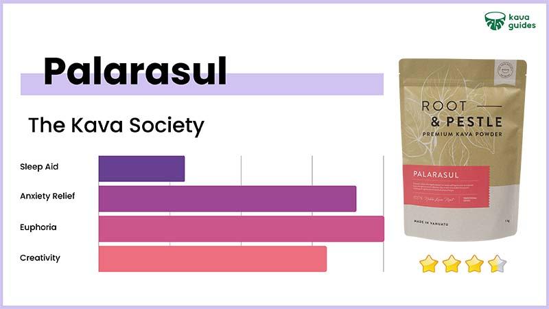 The Kava Society Palarasul